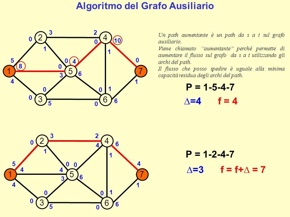 Algoritmo del Grafo Ausiliario