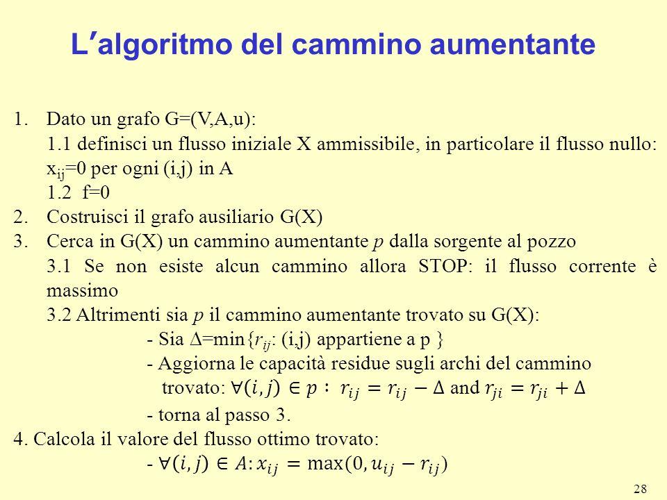 L'algoritmo del cammino aumentante