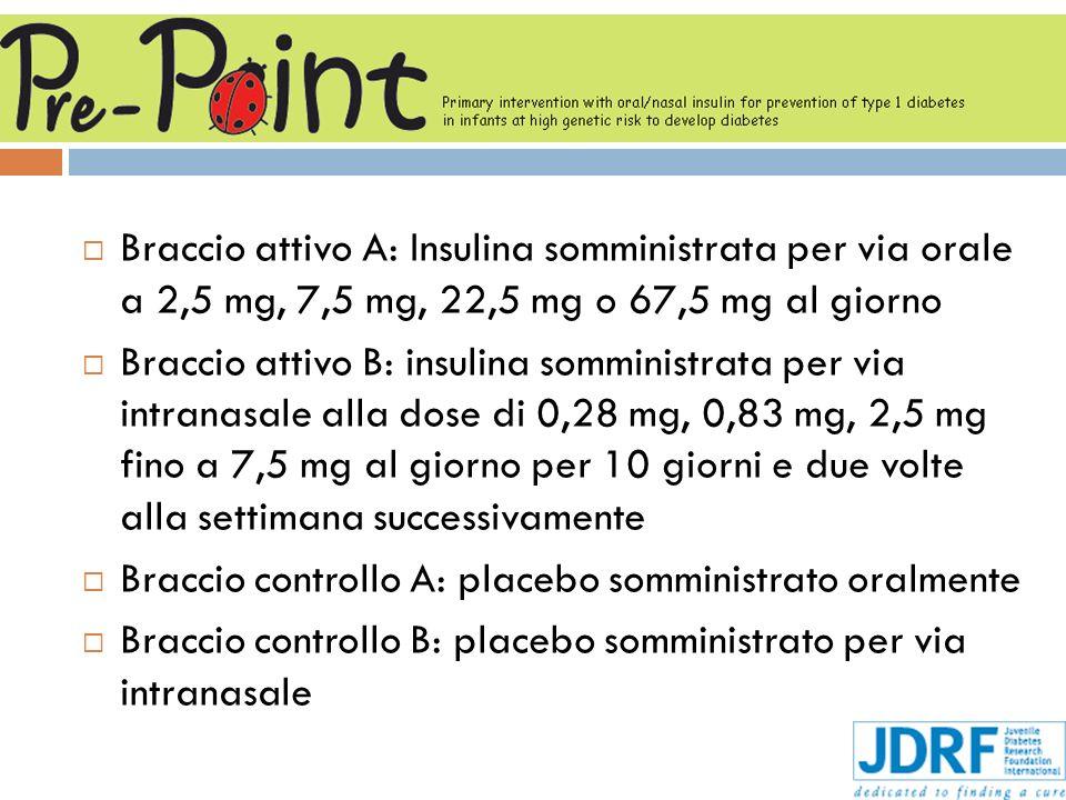 Braccio attivo A: Insulina somministrata per via orale a 2,5 mg, 7,5 mg, 22,5 mg o 67,5 mg al giorno