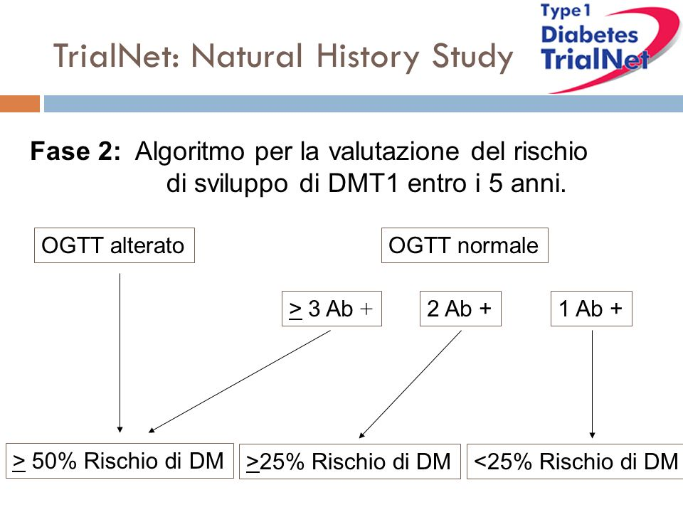 TrialNet: Natural History Study