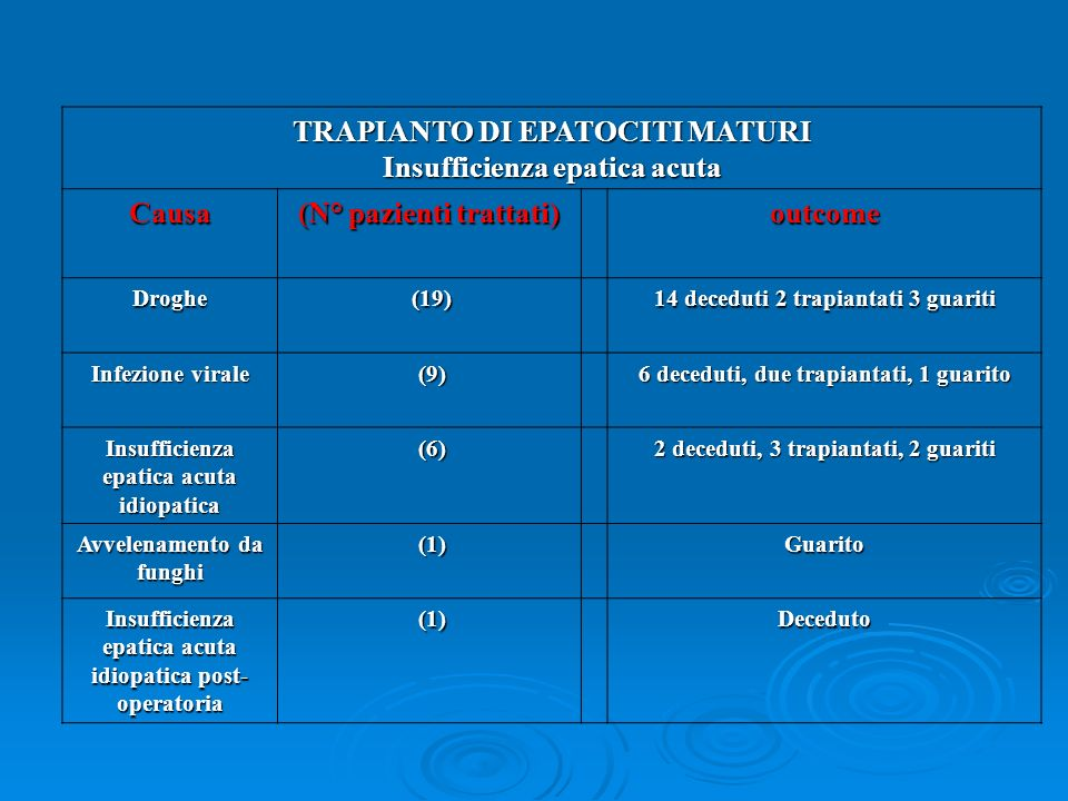 TRAPIANTO DI EPATOCITI MATURI Insufficienza epatica acuta Causa