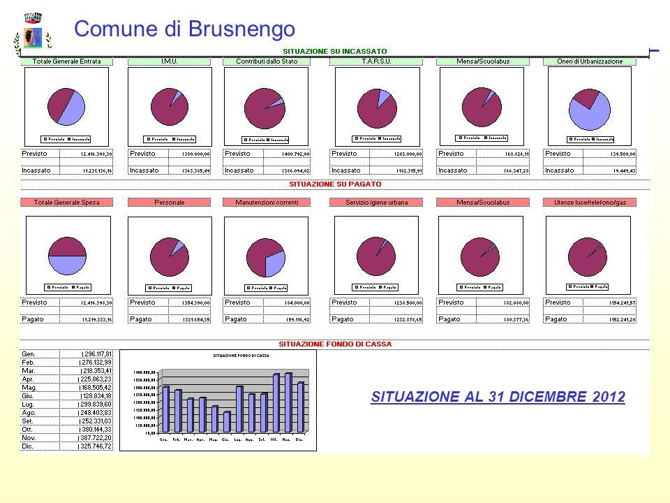 SITUAZIONE AL 31 DICEMBRE 2012