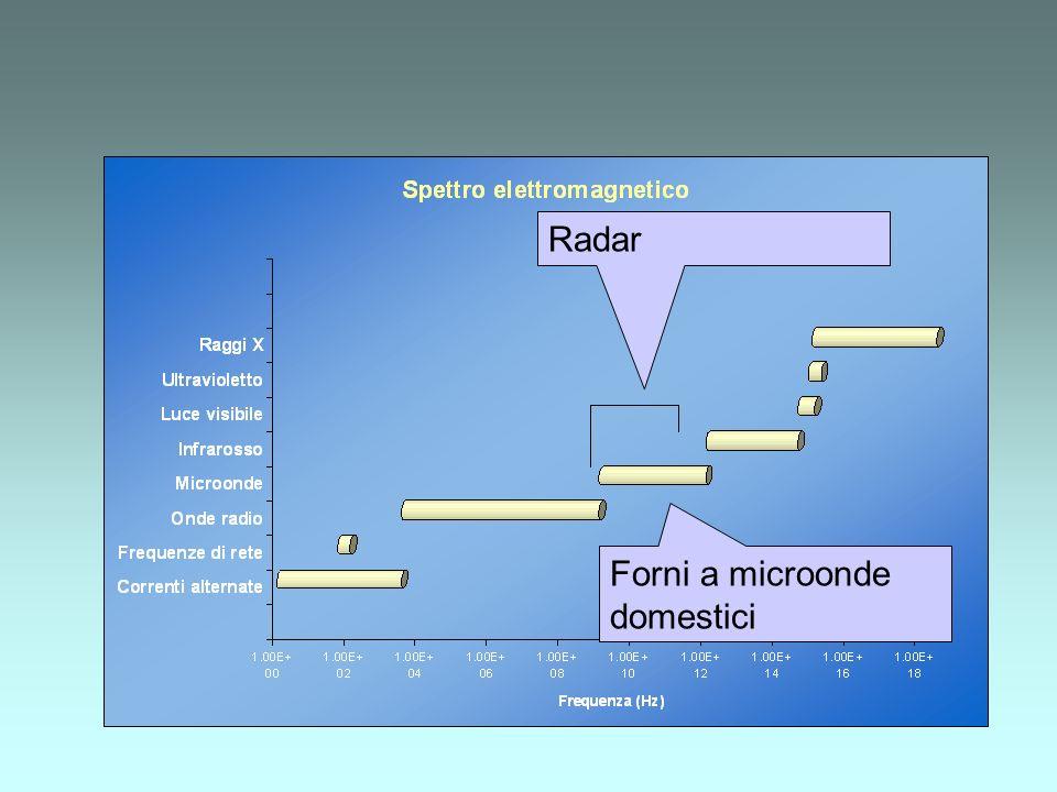 Radar Forni a microonde domestici