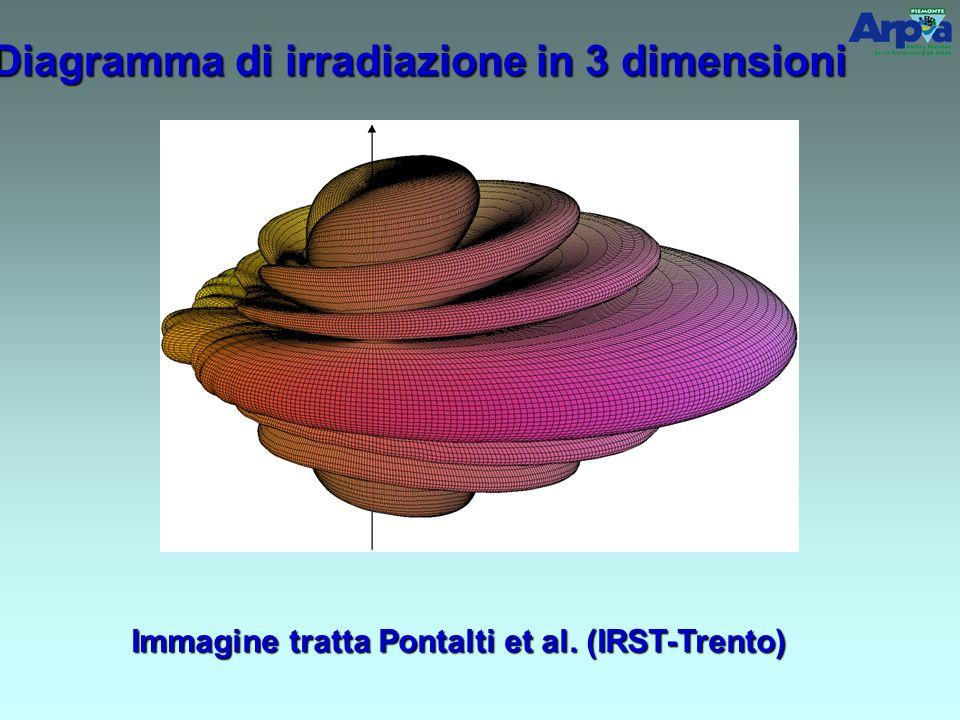Diagramma di irradiazione in 3 dimensioni