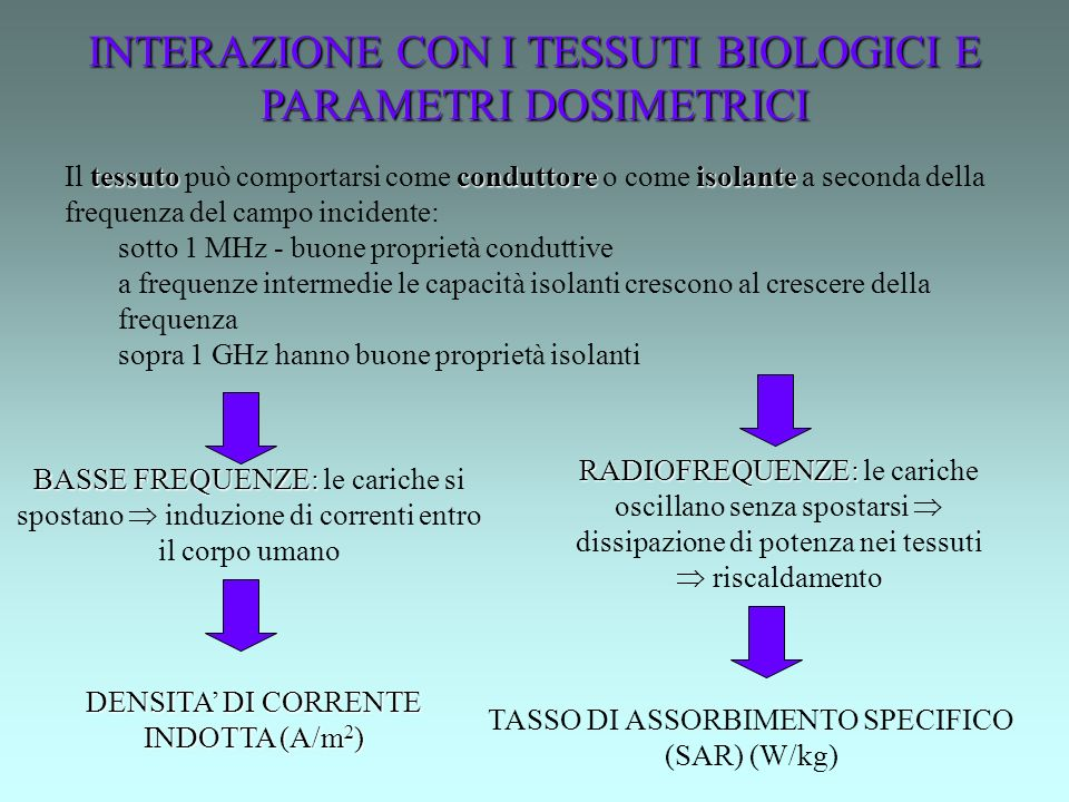 INTERAZIONE CON I TESSUTI BIOLOGICI E PARAMETRI DOSIMETRICI