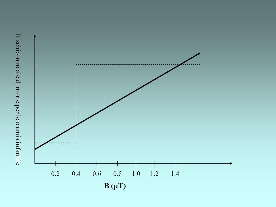 B (mT) Rischio annuale di morte per leucemia infantile 0.2 0.4 0.6 0.8