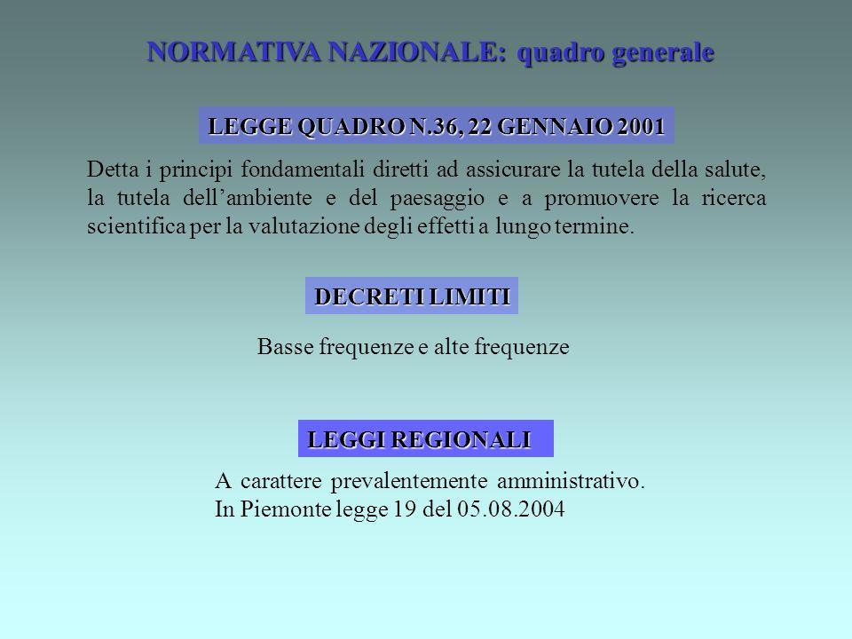 NORMATIVA NAZIONALE: quadro generale