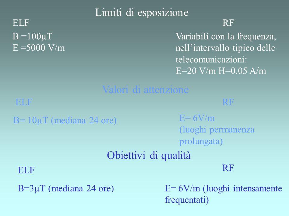 Limiti di esposizione Valori di attenzione Obiettivi di qualità ELF RF