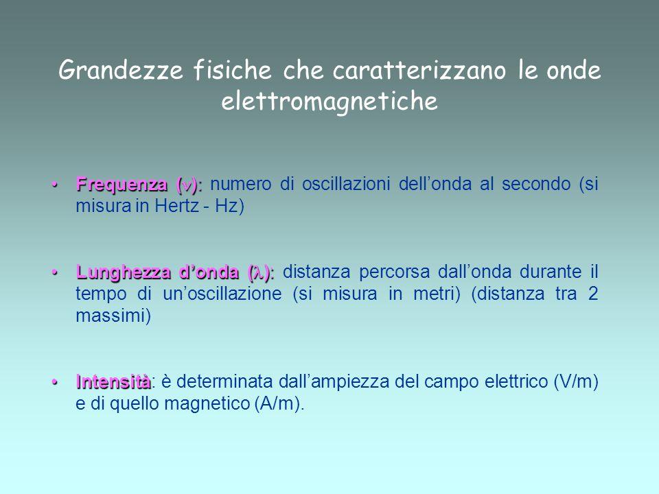Grandezze fisiche che caratterizzano le onde elettromagnetiche