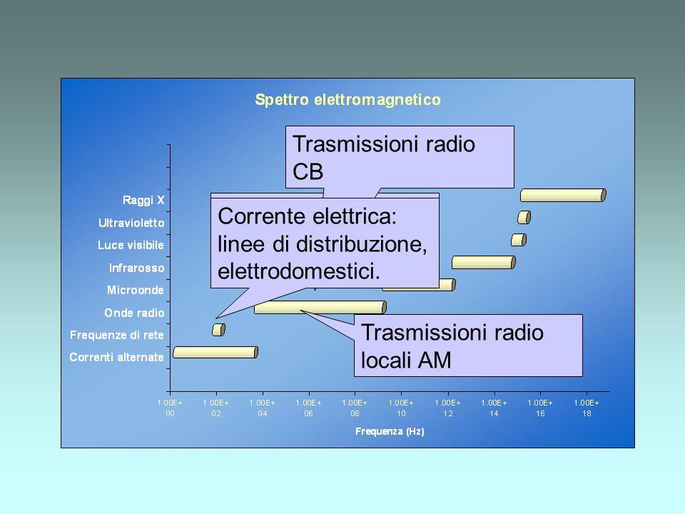 Trasmissioni radio intercontinentali
