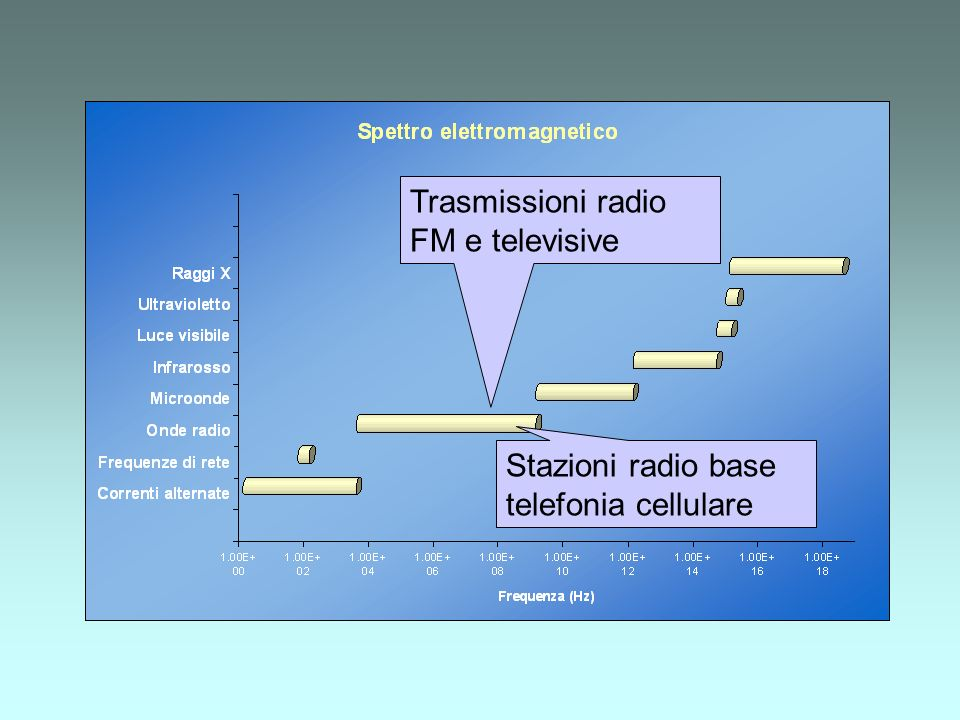 Trasmissioni radio FM e televisive