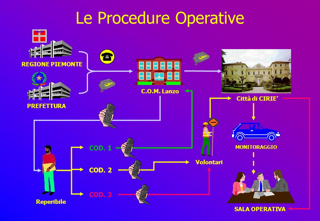 Le Procedure Operative