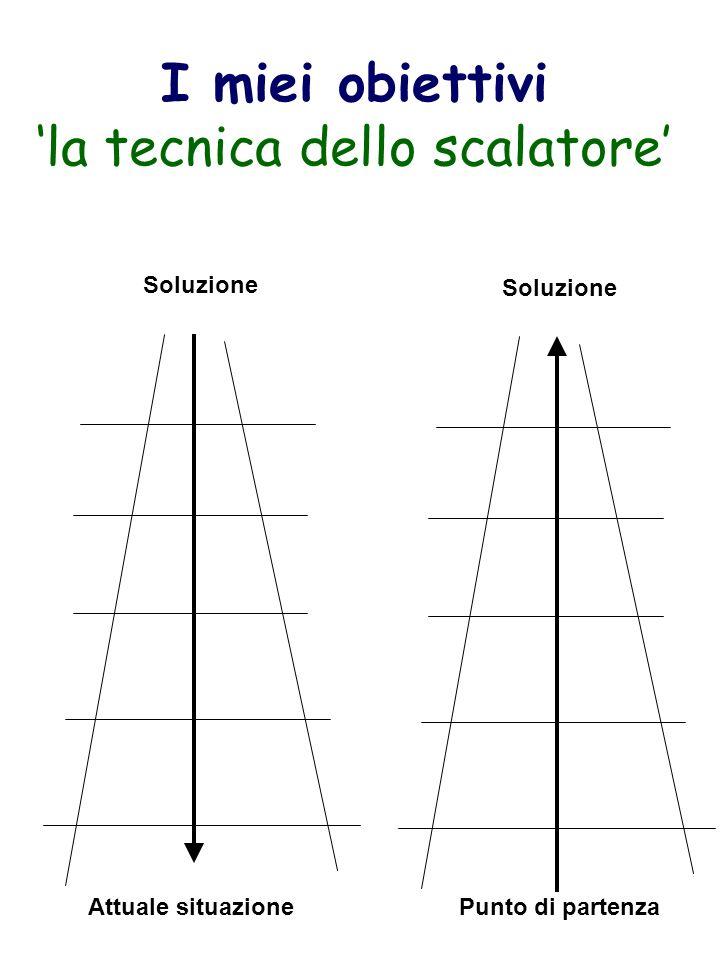 I miei obiettivi 'la tecnica dello scalatore'