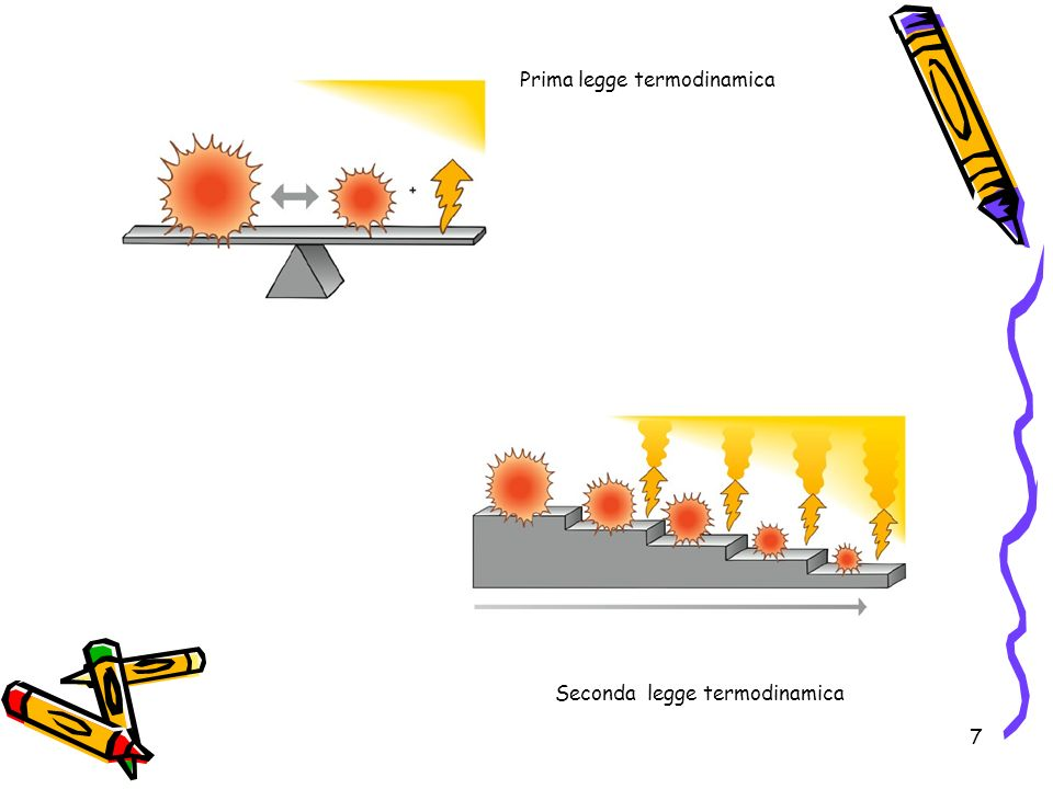 Prima legge termodinamica