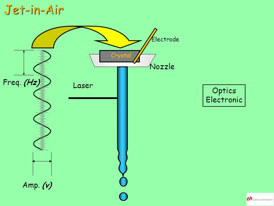 Jet-in-Air Nozzle Freq. (Hz) Laser Optics Electronic Amp. (v)