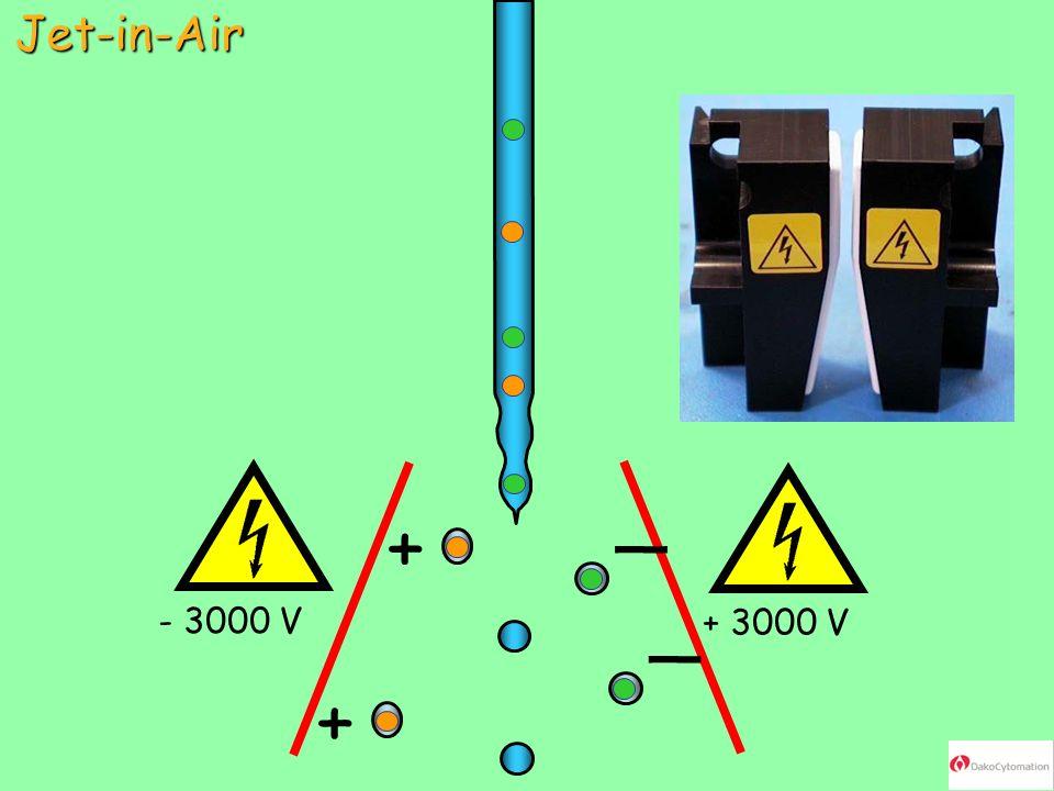 Jet-in-Air + _ - 3000 V + 3000 V