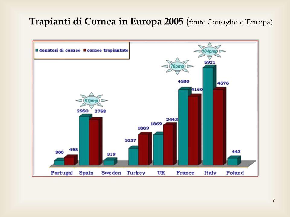 Trapianti di Cornea in Europa 2005 (fonte Consiglio d'Europa)