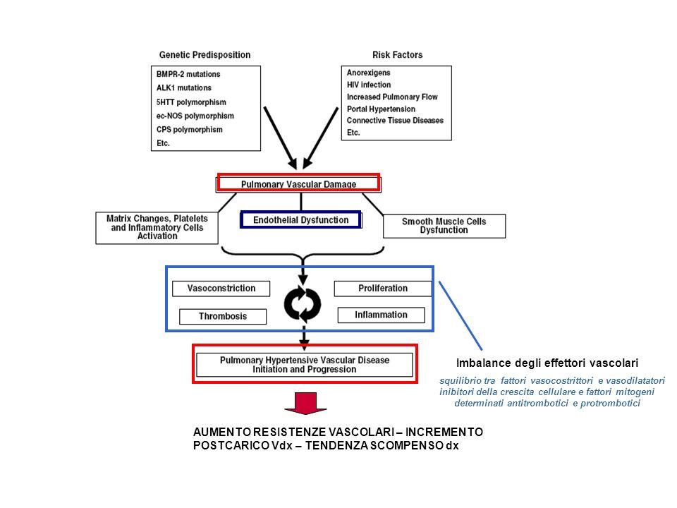 Imbalance degli effettori vascolari