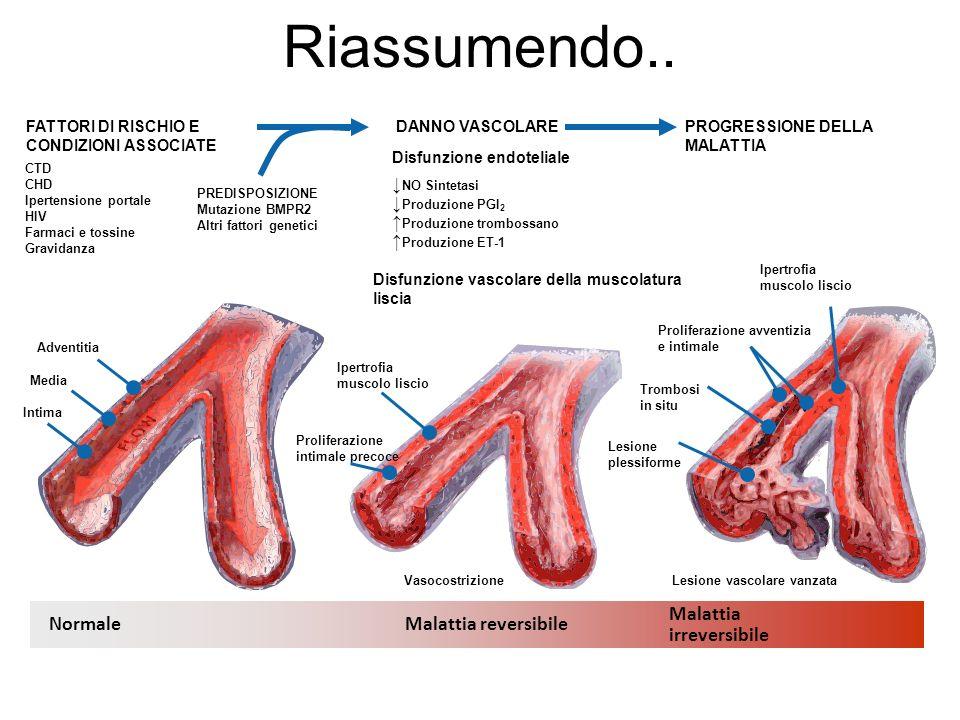 Riassumendo.. Malattia Normale Malattia reversibile irreversibile
