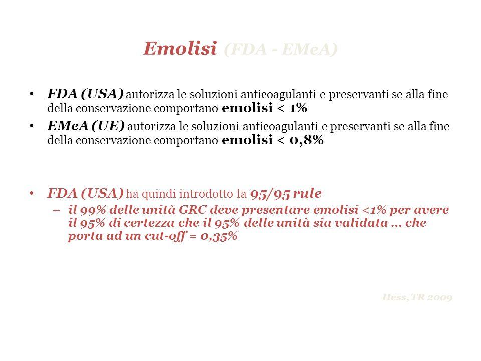 Emolisi (FDA - EMeA) FDA (USA) autorizza le soluzioni anticoagulanti e preservanti se alla fine della conservazione comportano emolisi < 1%