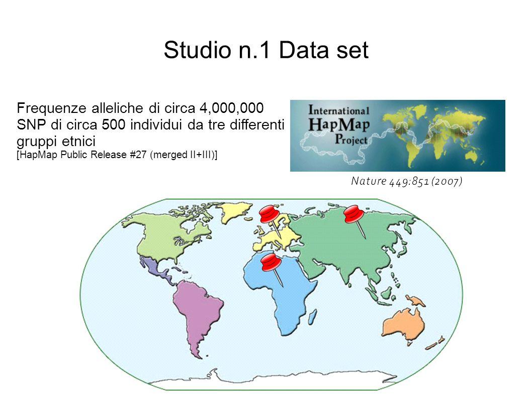 Studio n.1 Data set Frequenze alleliche di circa 4,000,000 SNP di circa 500 individui da tre differenti gruppi etnici.