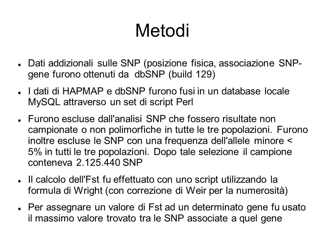 Metodi Dati addizionali sulle SNP (posizione fisica, associazione SNP- gene furono ottenuti da dbSNP (build 129)
