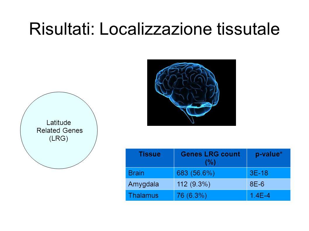 Risultati: Localizzazione tissutale