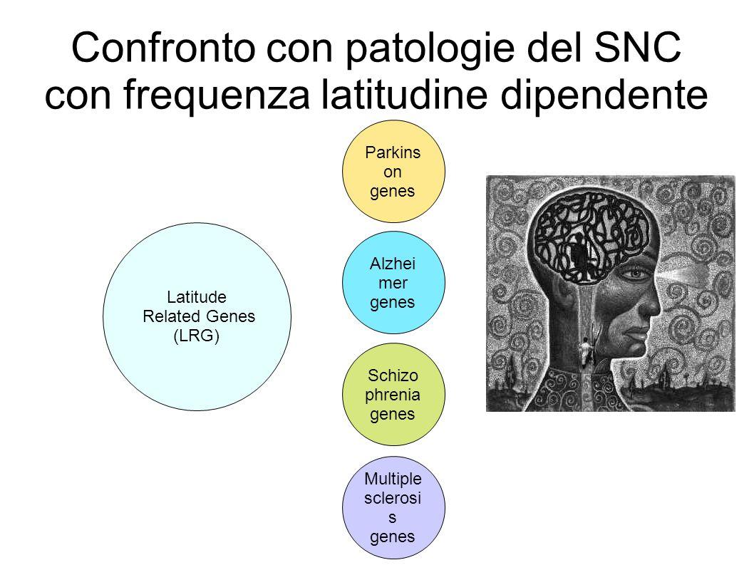 Confronto con patologie del SNC con frequenza latitudine dipendente