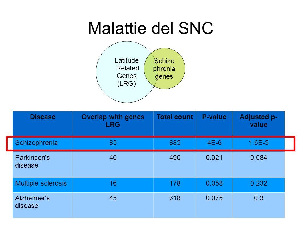 Malattie del SNC Latitude Related Genes (LRG) Schizophrenia genes