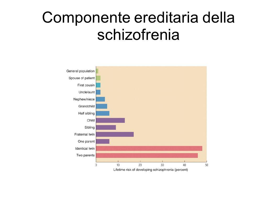Componente ereditaria della schizofrenia