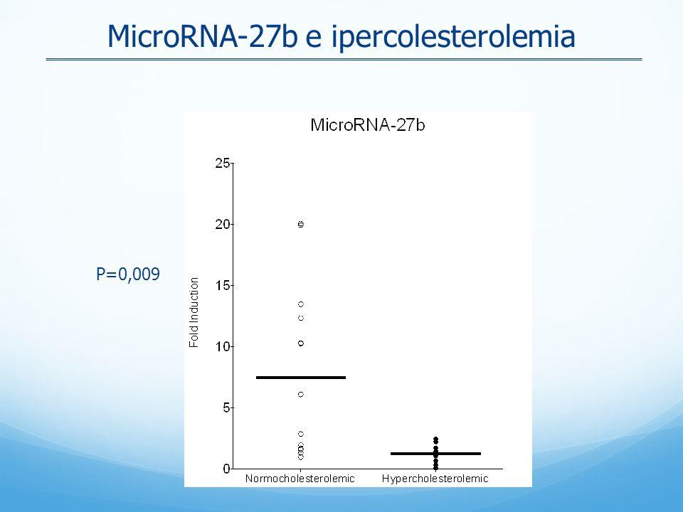 MicroRNA-27b e ipercolesterolemia