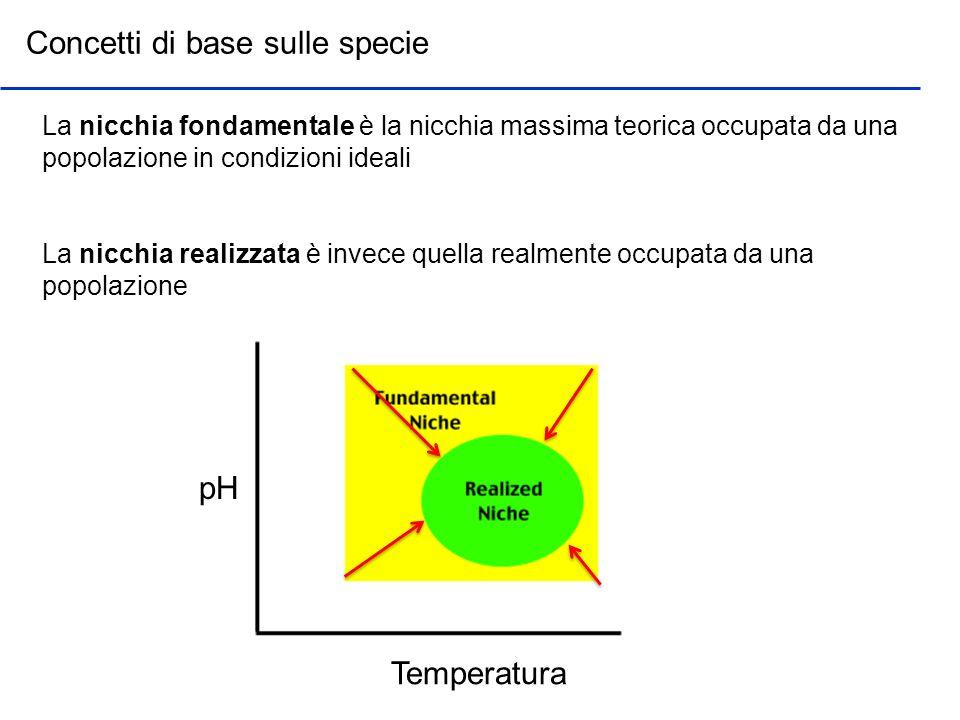 Concetti di base sulle specie