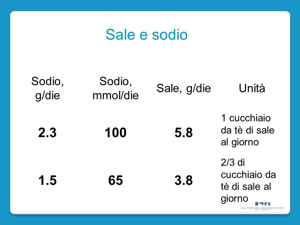Sale e sodio 2.3 100 5.8 1.5 65 3.8 Sodio, g/die Sodio, mmol/die