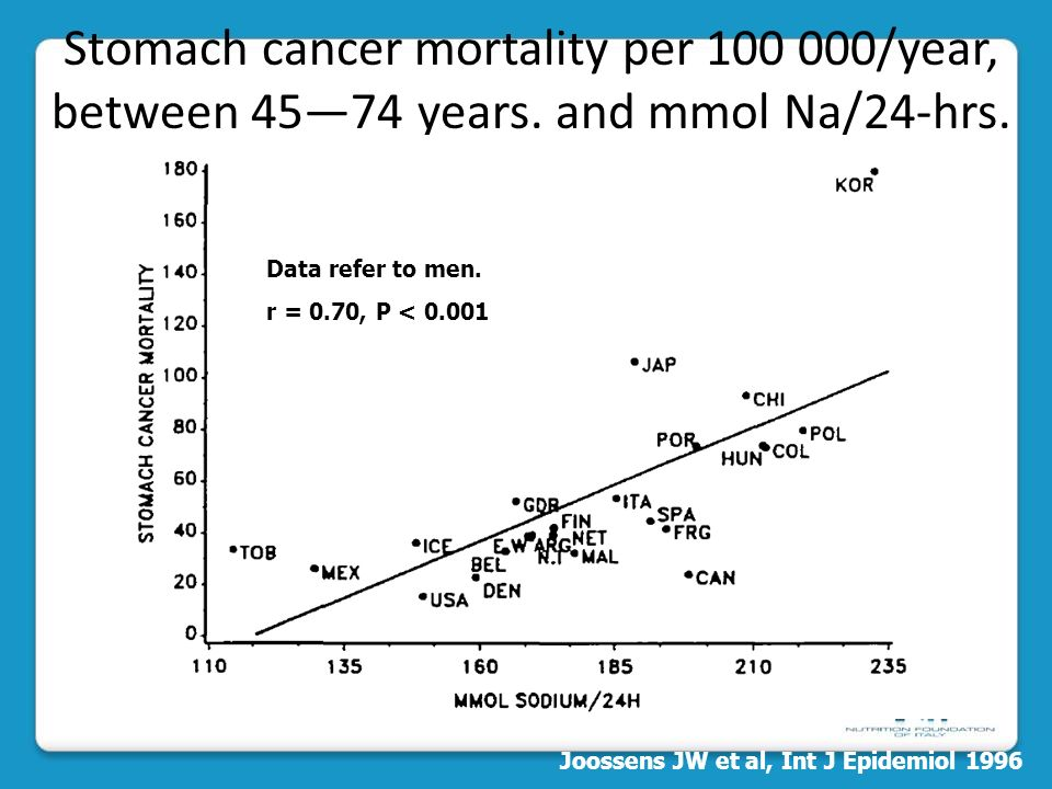 Joossens JW et al, Int J Epidemiol 1996