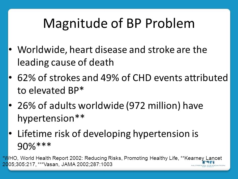 Magnitude of BP Problem