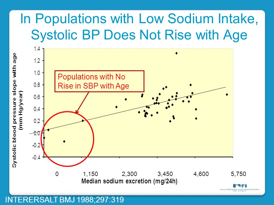 In Populations with Low Sodium Intake,