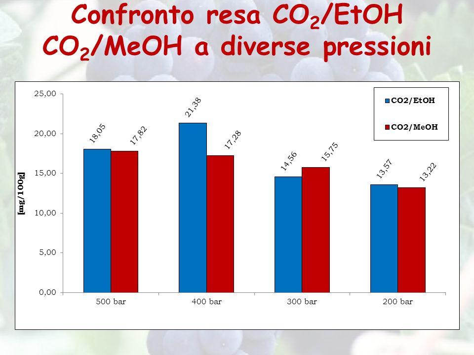 Confronto resa CO2/EtOH CO2/MeOH a diverse pressioni