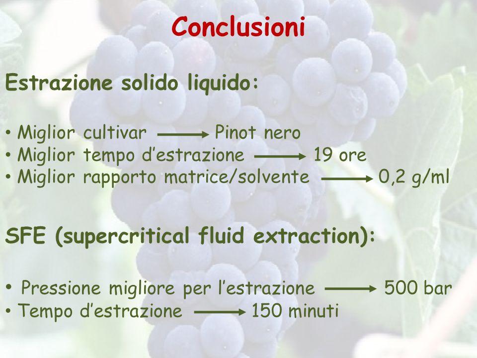 Conclusioni Estrazione solido liquido:
