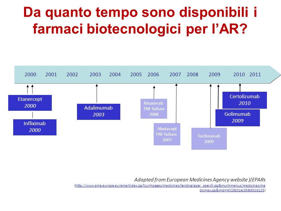 Da quanto tempo sono disponibili i farmaci biotecnologici per l'AR