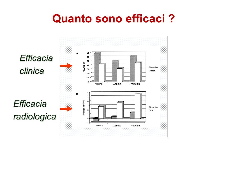 Quanto sono efficaci Efficacia clinica Efficacia radiologica