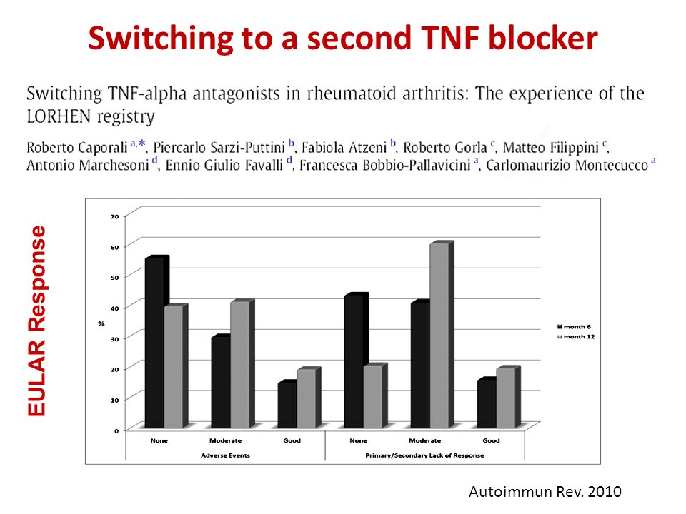 Switching to a second TNF blocker