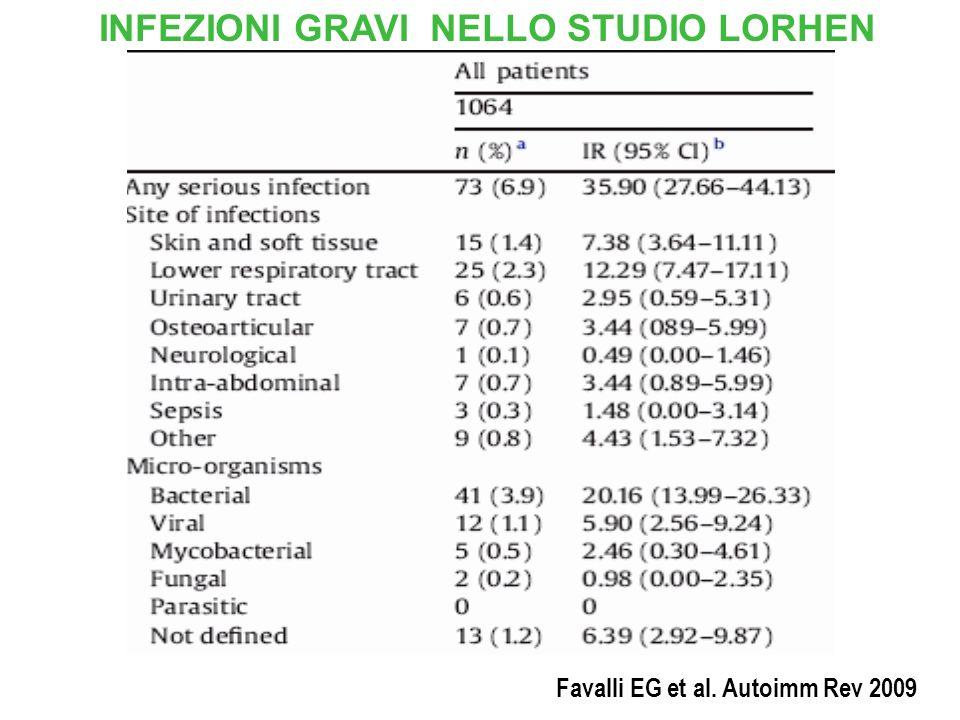 INFEZIONI GRAVI NELLO STUDIO LORHEN