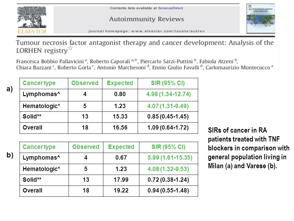 Cancer type Observed. Expected. SIR (95% CI) Lymphomas^ 4. 0.80. 4.98 (1.34-12.74) Hematologic*