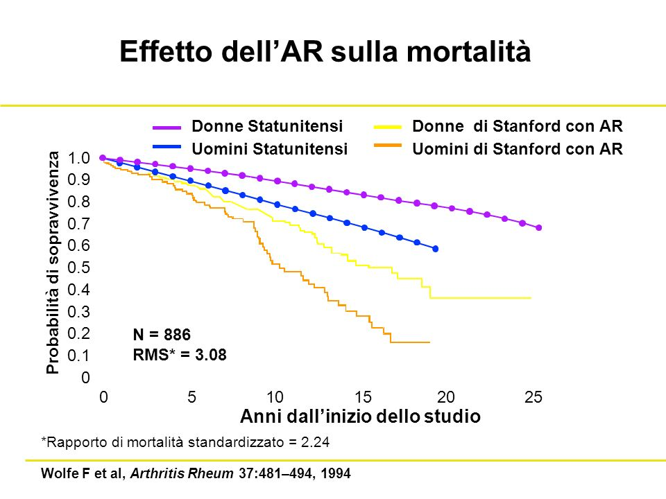 Effetto dell'AR sulla mortalità