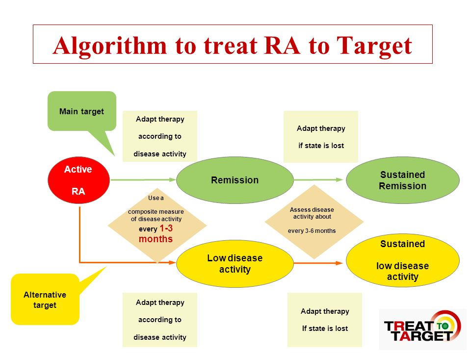 Algorithm to treat RA to Target