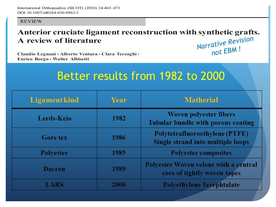 Better results from 1982 to 2000 Ligament kind Year Matherial