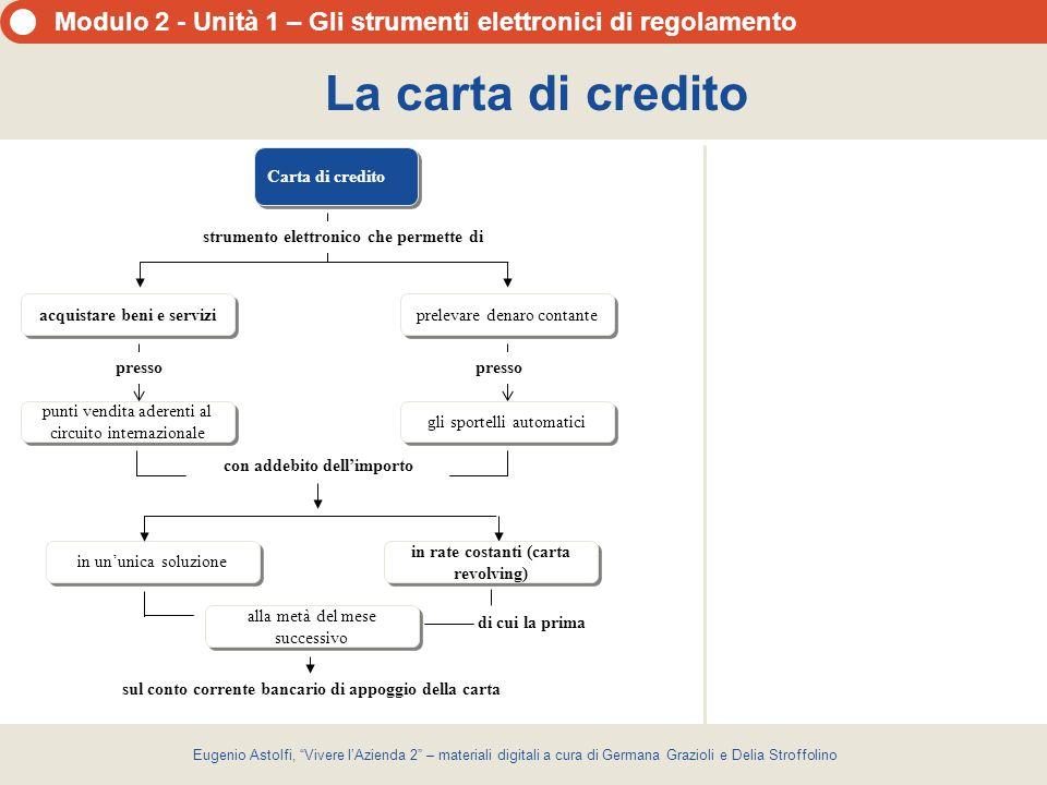 La carta di credito Carta di credito