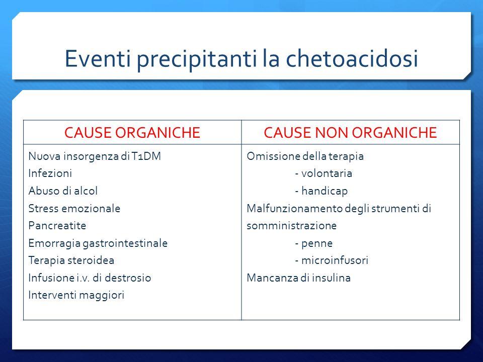 Eventi precipitanti la chetoacidosi