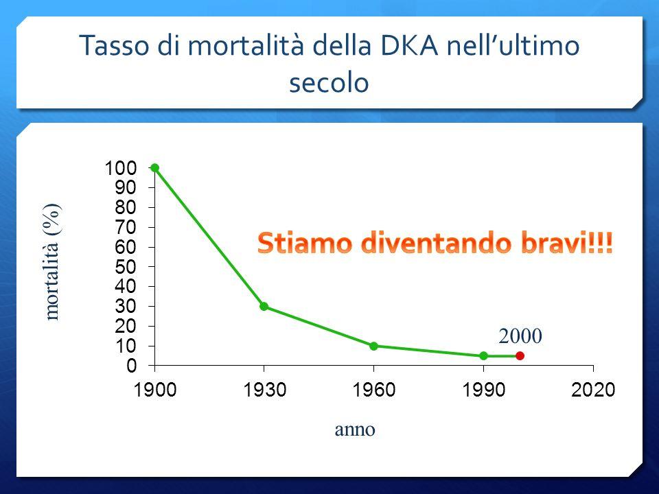 Tasso di mortalità della DKA nell'ultimo secolo