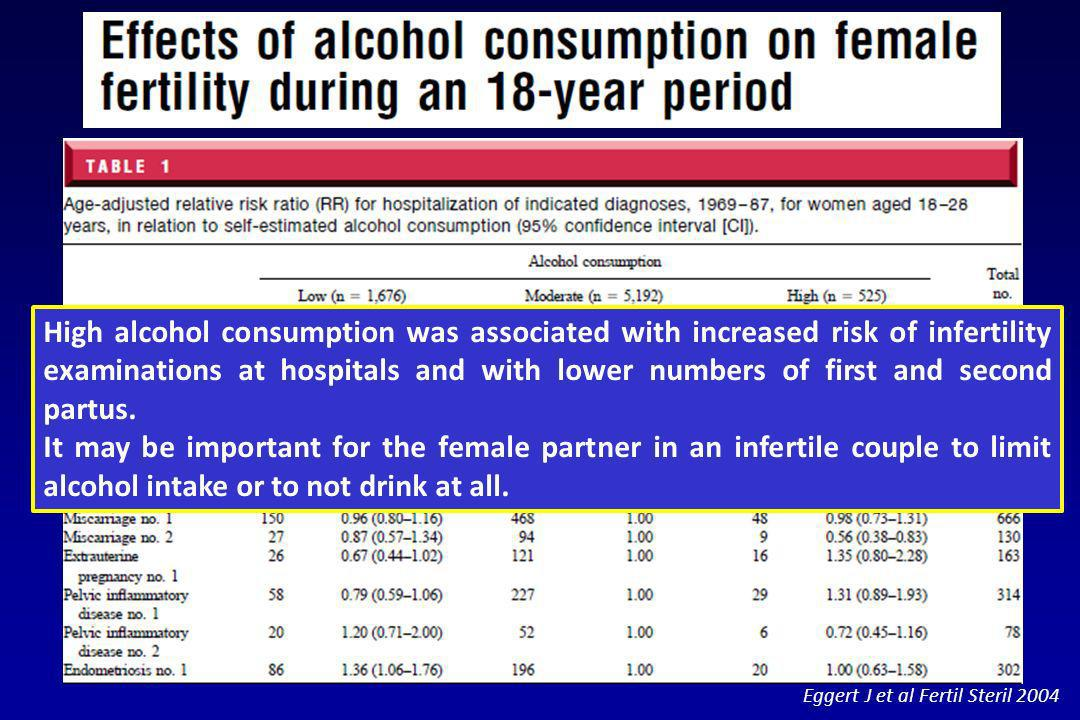 High alcohol consumption was associated with increased risk of infertility examinations at hospitals and with lower numbers of first and second partus.